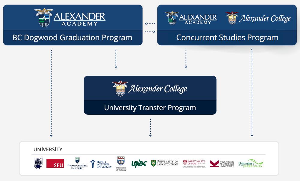 Concurrent Studies Program