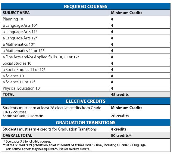 Grad Planning